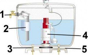 réduire efficacement la consommation excessive d'eau