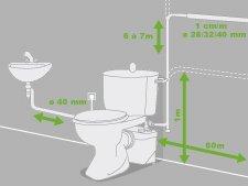 Comment fonctionne un wc broyeur ?